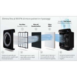 Purificatore d'aria Mighty Nero CWY AP-1512HH Coway